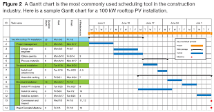 pv plan managing pv installations with a gantt chart page 3 of 3