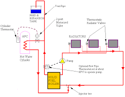 domestic heating systems