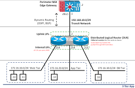 Visio Stencils For Home Design Nsx For Newbies U2013 Part 5 Configure Logical Switch Networks Blog