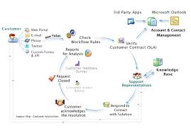 Customer Help Desk Email Response Management Manageengine Supportcenter Plus