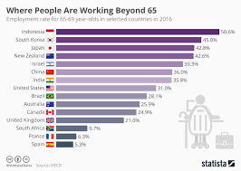chart of the day the chart of the day the countries where people are working beyond 65