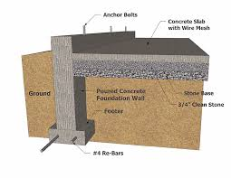 the three types of concrete foundations services used in home