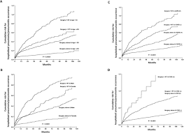 irradiation enhanced risks of hospitalised pneumonopathy in lung