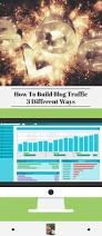 how to build blog traffic 3 different ways sheri ann richerson u0027s