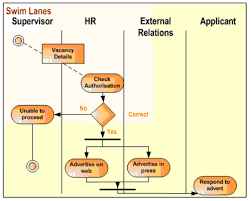 Customer Relationship Management Swimlane Exles