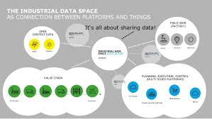 osfair2017 workshop industrial data space a new idea for sharing d u2026