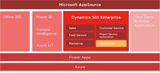 microsoft dynamics 365 u2013 the new cloud r evolution alfapeople us