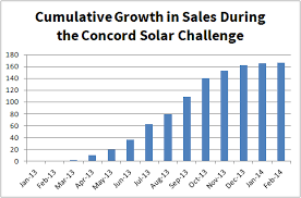 Concord Municipal Light Plant by Nesea Blog The Stellar Performance Of The Concord Solar Challenge