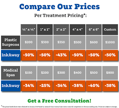 pricing comparison inkaway laser tattoo removal