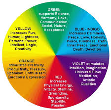 what color does yellow represent alison wolsey as media colour psychology what colours represent
