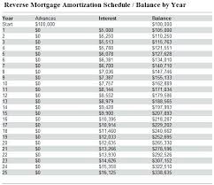personal loan amortization table amortization spreadsheet excel sle schedules amortization