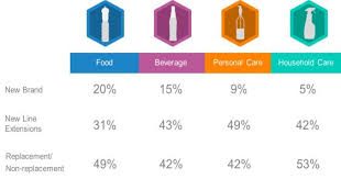 design expert 9 key kantar worldpanel study shows innovation is key to a brand s success