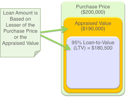Home Appraisal Value Estimate by How To Understand Your Home Appraisal