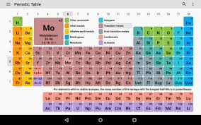 What Does Sn Stand For On The Periodic Table Periodic Table 2017 Chemistry In Your Pocket Android Apps On