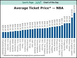 average ticket prices for all 30 teams in the nba sports chart of