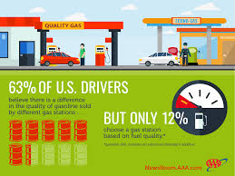 aaa not all gasoline created equal aaa newsroom