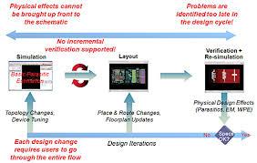 virtuoso layout design basics virtuoso electrically aware design ead a new approach to custom