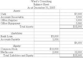 End Of Year Balance Sheet Template Accounting Trial Balance Exle And Financial Statement