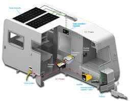 complete rv solar power solutions for camping rving and boating