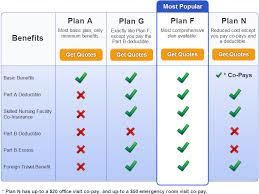 Medicare supplement comparison chart compare medigap plans