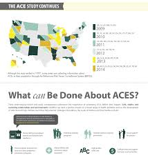 About Adverse Childhood Experiences Looking At How Aces Affect Our