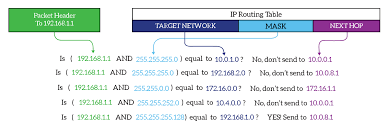 routing table in networking routing concepts how to read the routing table ictshore com