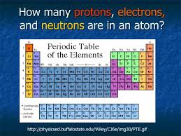 ppt how many protons electrons and neutrons are in an atom