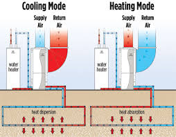 are geothermal heat pumps worth it benefits of geothermal