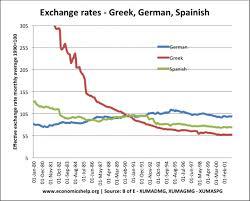 compare bureau de change exchange rates exchange rate movements sterling and dollar economics help