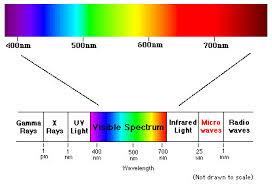 Visible Light Spectrum Wavelength Computer Lab Body