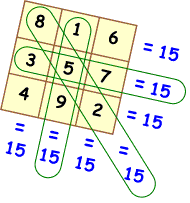 the magic square puzzle an excellent way for kids to experience