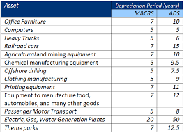 gaap useful life table the pros and cons of accelerated depreciation depreciation guru