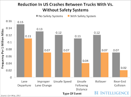 Car Insurance Price Estimate by Iot Is Changing The Auto Insurance Industry Business Insider