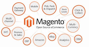 Magento B2b E Commerce Platform B2c E Commerce What Is The Best Open Source E Commerce Platform Quora