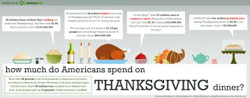 what day is thanksgiving this year how much do americans spend on thanksgiving gobankingrates