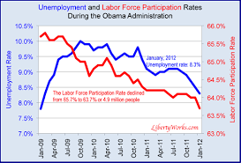 congress moves to end obama u0027s manipulated u3 unemployment rate