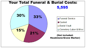 Estimated Funeral Costs by Funeral Services Cremation Funeral Planning Utah
