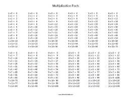 multiplication table free printable multiplication facts free printable allfreeprintable