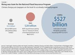 Flood Insurance Premium Estimate by Moving Out Of Harm S Way Center For Progress