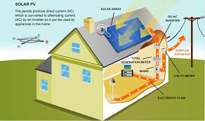 how solar panels u0026 solar electricity works eagle blog