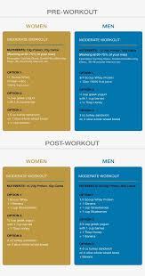 best 10 best pre workout meal ideas on pinterest after workout