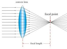 Legally Blind Prescription Strength Vision Eyesight What Does Spherical Cylindrical And Axis Mean