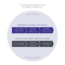 manager supervisor u0027s role in change management prosci