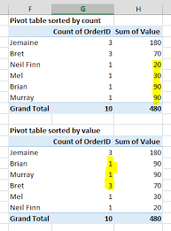 how to sort a pivot table cannot sort excel pivot table by two or more columns super user