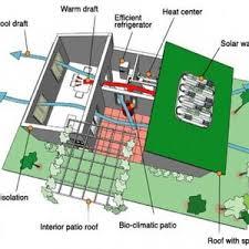 energy efficient small house plans small efficient houses architecture energy house cottage plans