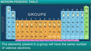 Khan Academy Periodic Table Chemistry Class 10th Chapter 5 Periodic Classification Of