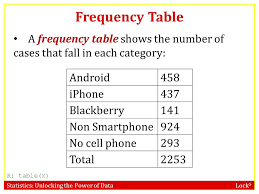 frequency table in r statistics unlocking the power of data lock 5 stat 101 dr kari