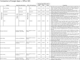Features Of Spreadsheets Google Apps V Office 365 Head To Head Comparison Of Features