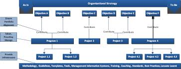 the pmo your key to strategy execution and results delivery