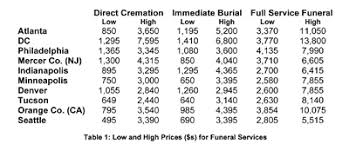 funeral homes prices funeral homes charge wide range of prices and most fail to